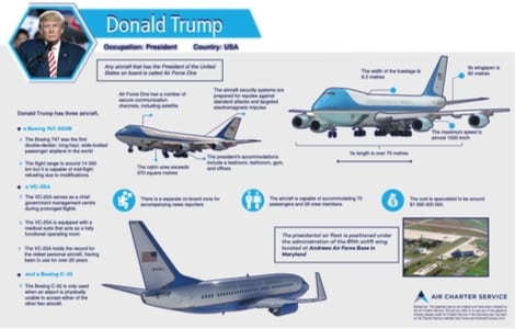 An infographic featuring the details of Donald Trump's private aircraft