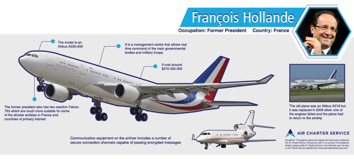 An infographic featuring the details of François Hollande's private aircraft