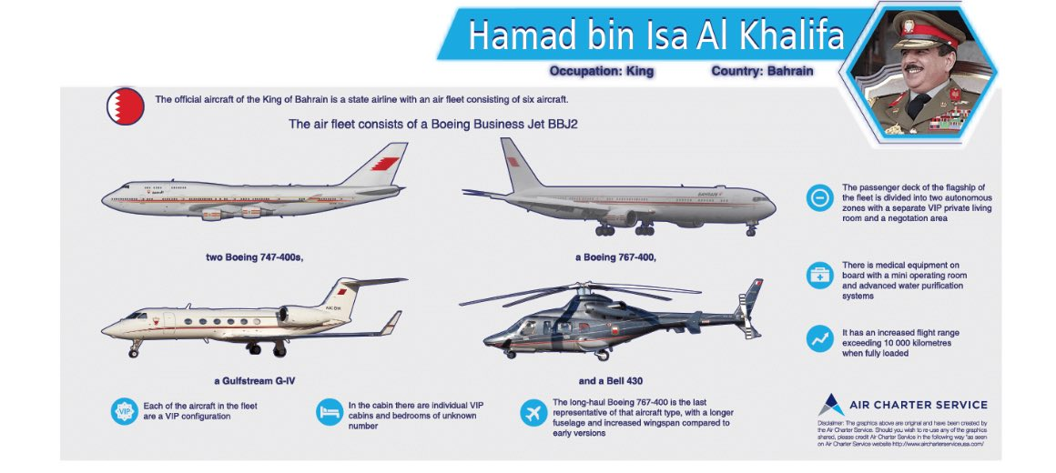An infographic featuring the details of Hamad bin Isa Al Khalifa's private aircraft