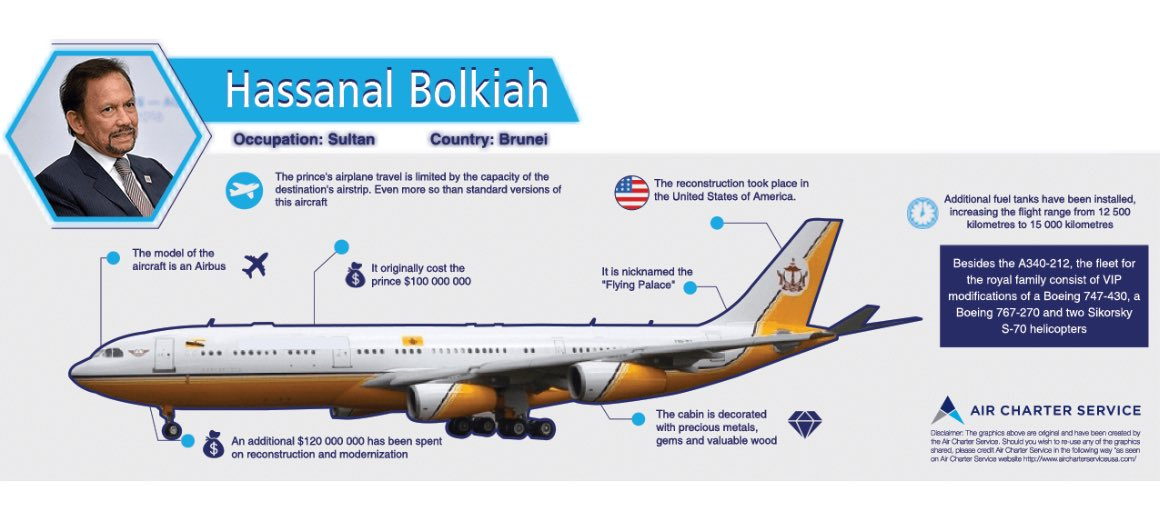 An infographic featuring the details of Hassanal Bolkiah's private aircraft