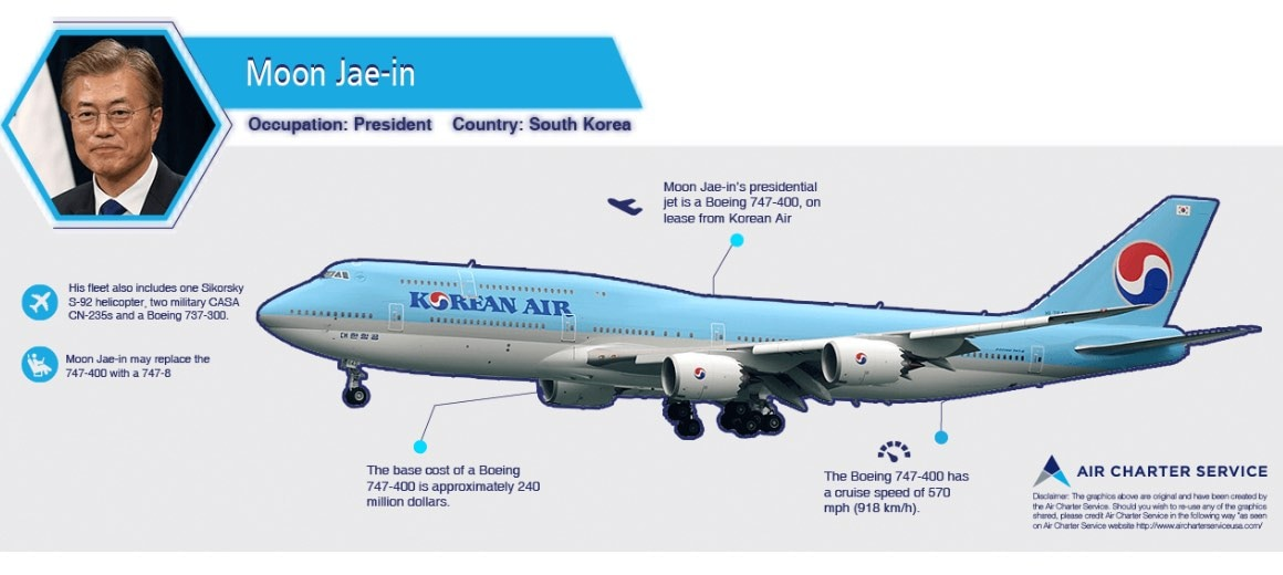 An infographic featuring the details of Moon Jae-in's private aircraft