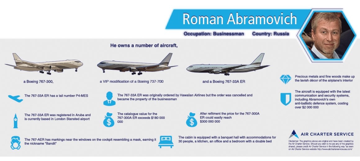 An infographic featuring the details of Roman Abramovich's private aircraft