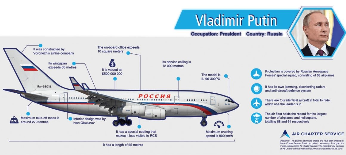 An infographic featuring the specifications of Vladimir Putin's private aircraft