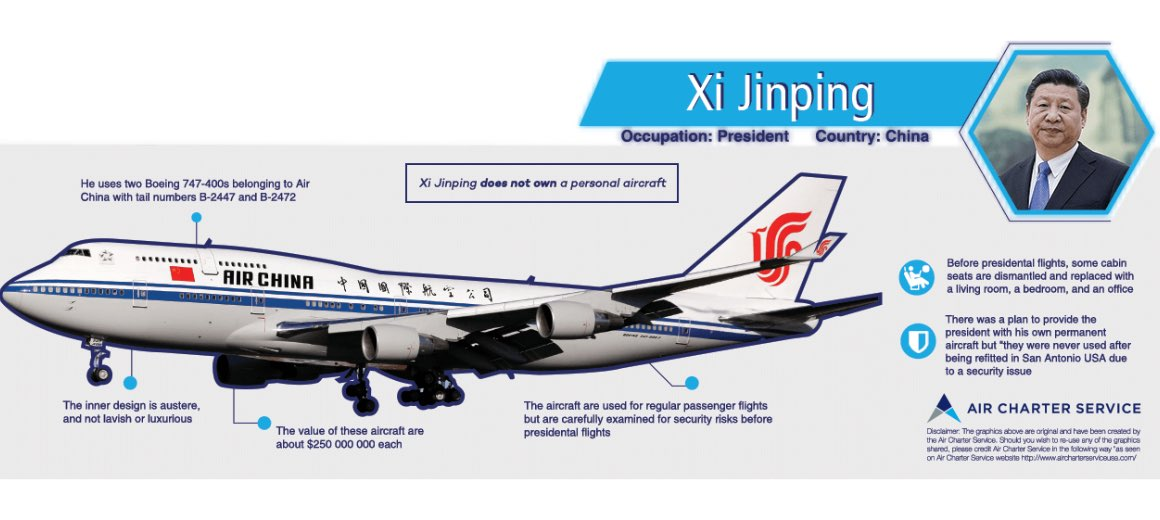 An infographic featuring the details of Xi Jinping's private aircraft